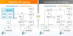 YateUCN LTE roaming vs. Conventional LTE roaming
