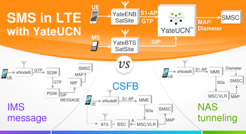 YateUCN SMS in LTE
