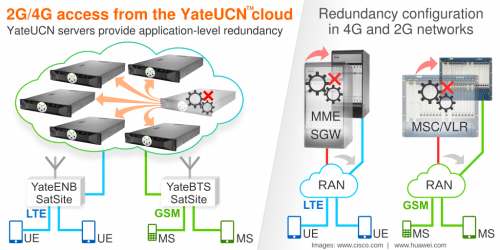 YateUCN application redundancy