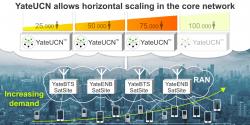 YateUCN horizontal scaling