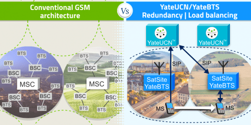 YateUCN mobility in GSM