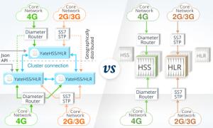 YateHSS/HLR cluster