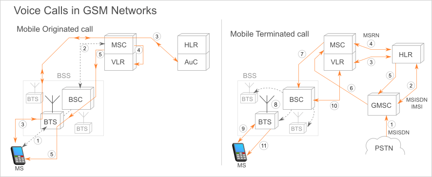 GSM Networks - functionalities like mobile originated call and roaming