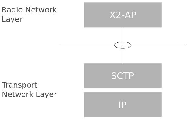 LTE Architecture Concepts 11