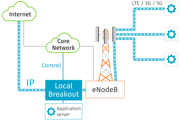Local breakout is a main component in Multi-access edge computing