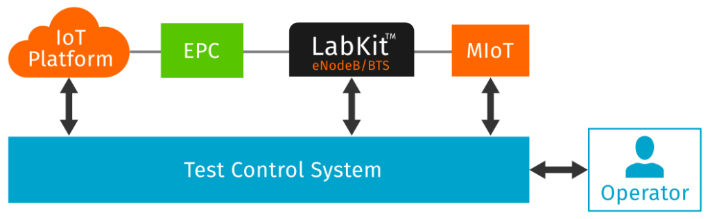 Test control system for iot production line testing