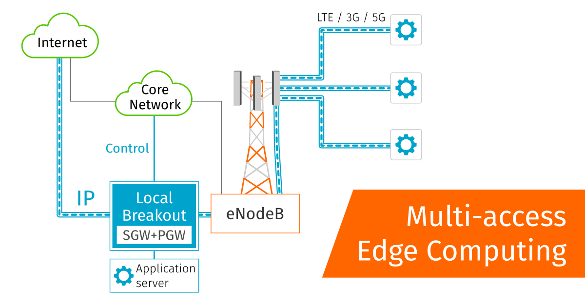 Multi-Access Edge Computing technology brings the data processing closer to the end user or device, ensuring faster reaction and also lower costs for providers.