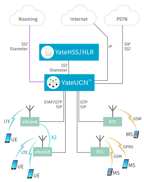 YateUCN and YateHSS/HLR network diagram