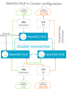 YateHSS/HLR, HSS and HLR in a cluster configuration for LTE and GSM mobile network