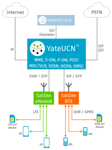 YateUCN acting as Core Network for a LTE and GSM mobile network