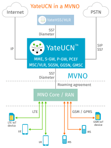 YateUCN acting as a Core Network for a LTE and GSM MVNO Mobile Virtual Network Operator