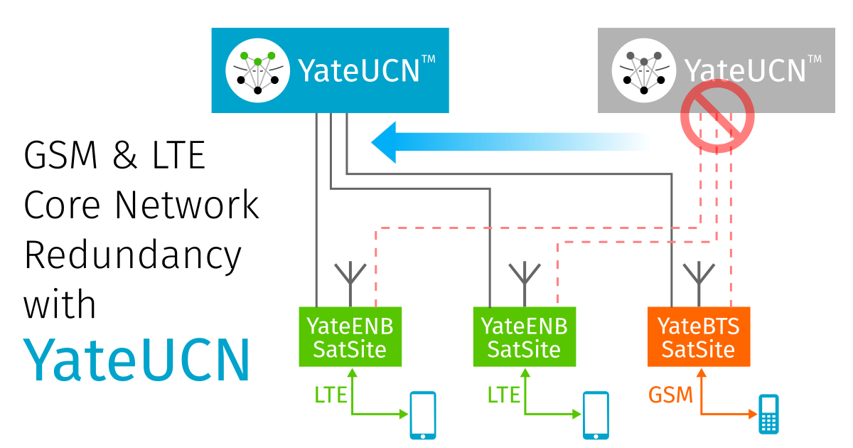 YateBTS - LTE & GSM mobile network components for MNO & MVNO. 2