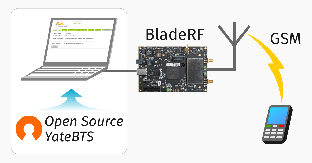 Open Source GSM base station using YateBTS Open Source together with a BladeRF