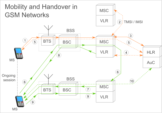 handover in a GSM network