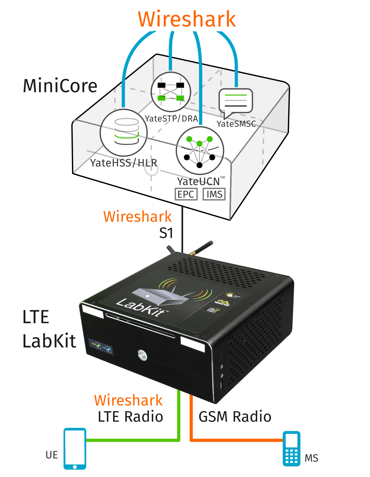 MiniCore and LabKit - full LTE network