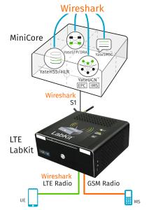 MiniCore and LabKit - full LTE network