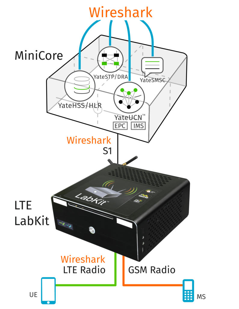 LTE LabKit connected to MiniCore acting as a full LTE and GSM network