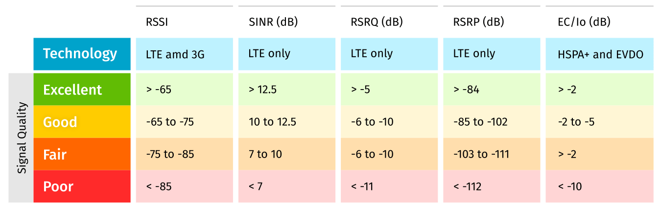 Chart that shows the LTE signal strength values and quality