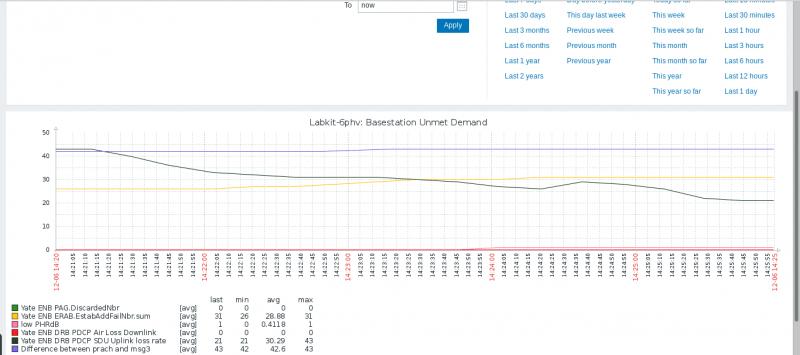 Zabbix Monitoring for eNodeB 5