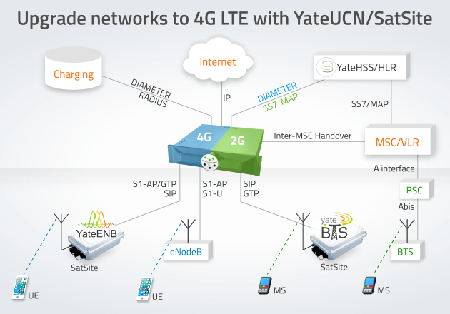 Upgrade networks to 4G LTE with YateUCN unified core network and SatSite eNodeB and BTS