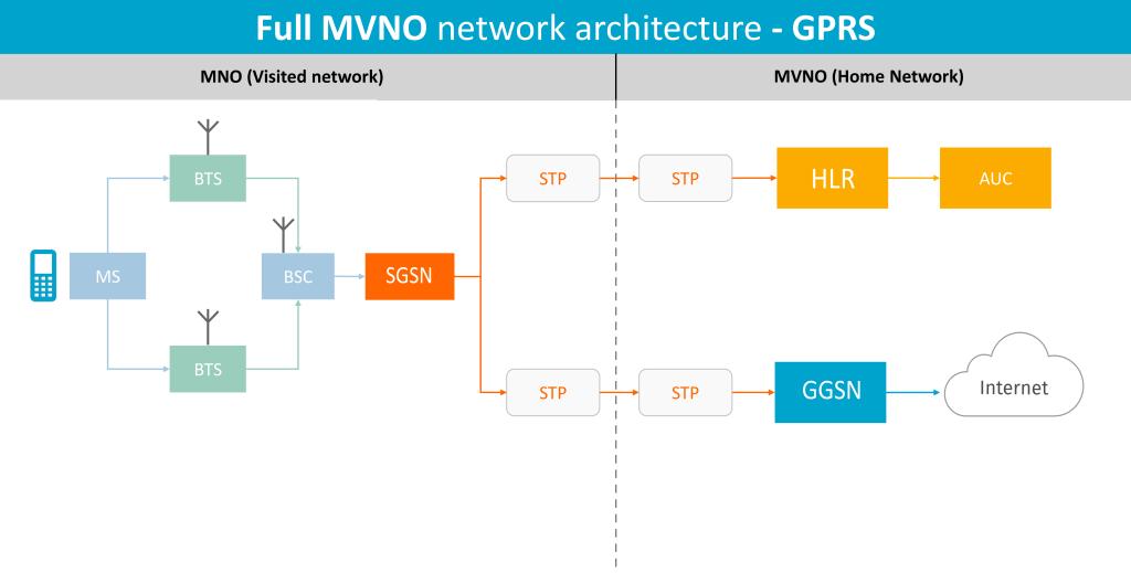 GPRS MVNO network