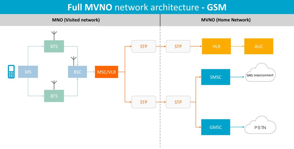 GSM MVNO network