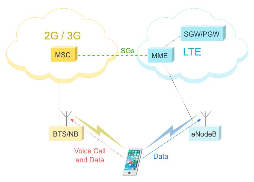 CSFB diagram