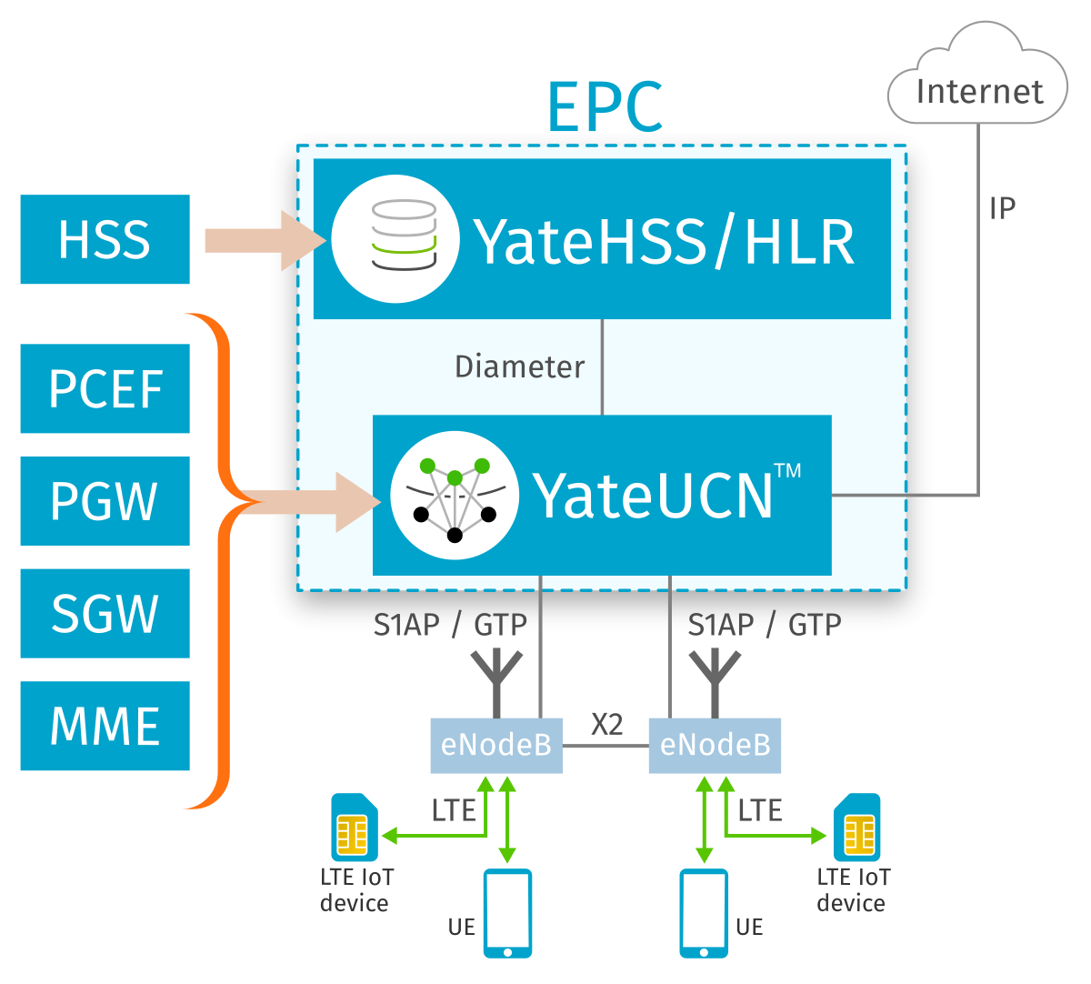 Yate LTE EPC diagram