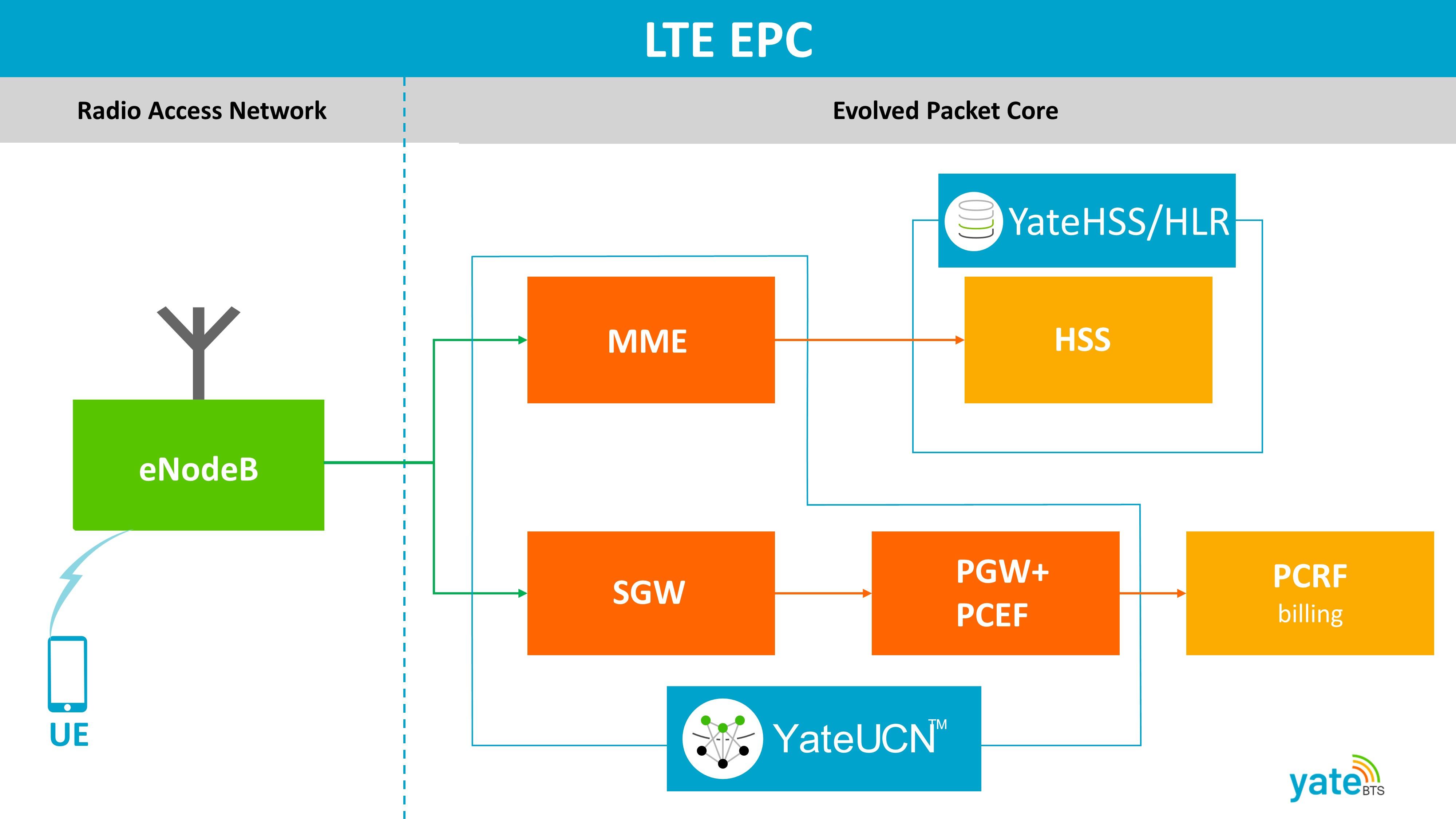 LTE EPC
