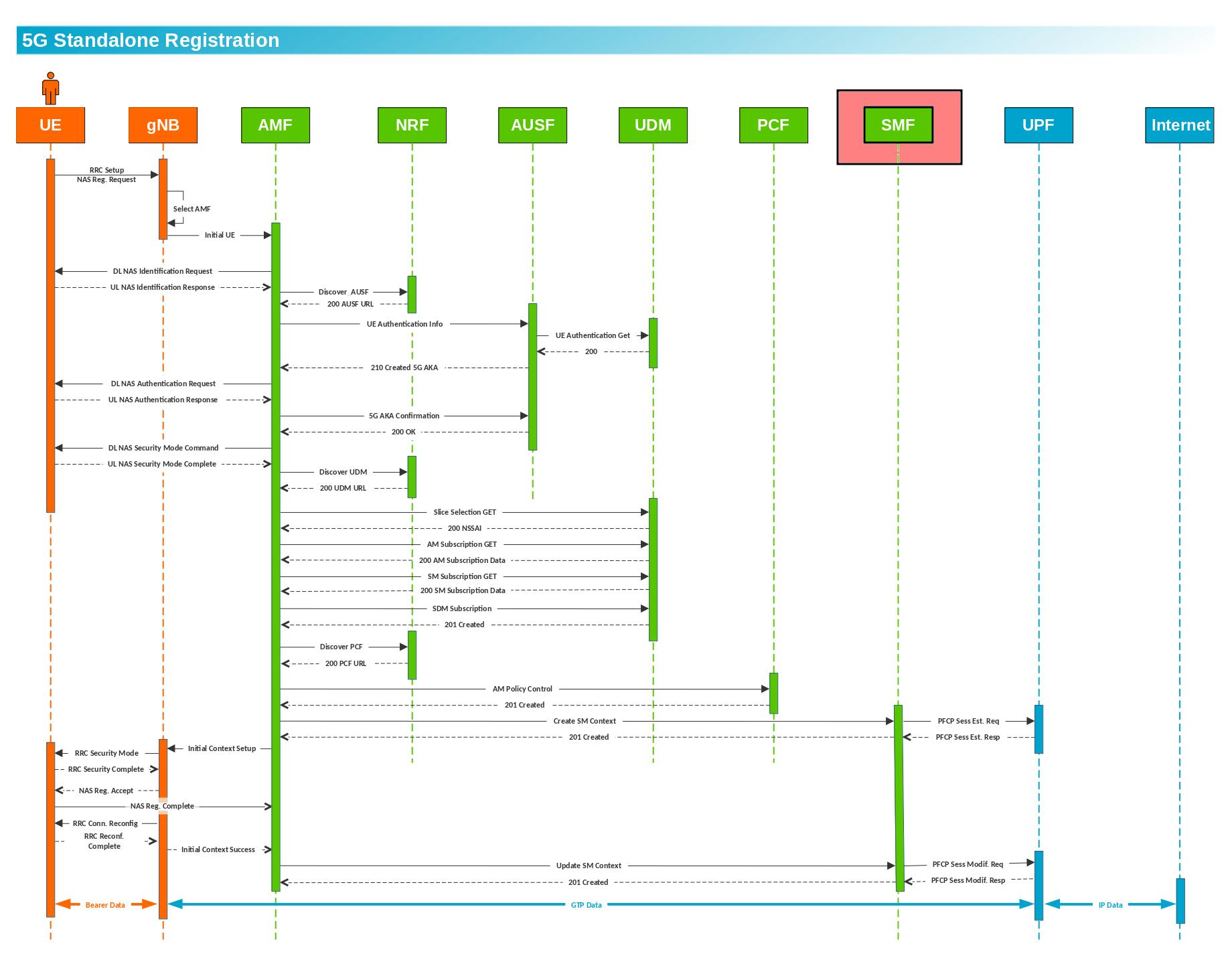 Session Management Function (SMF) 3
