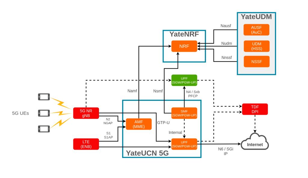 5G Core Non-Roaming diagram YateUDM