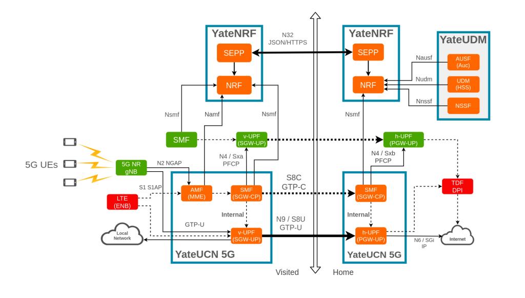 5G-Core-Roaming-diagram-YateUDM-1