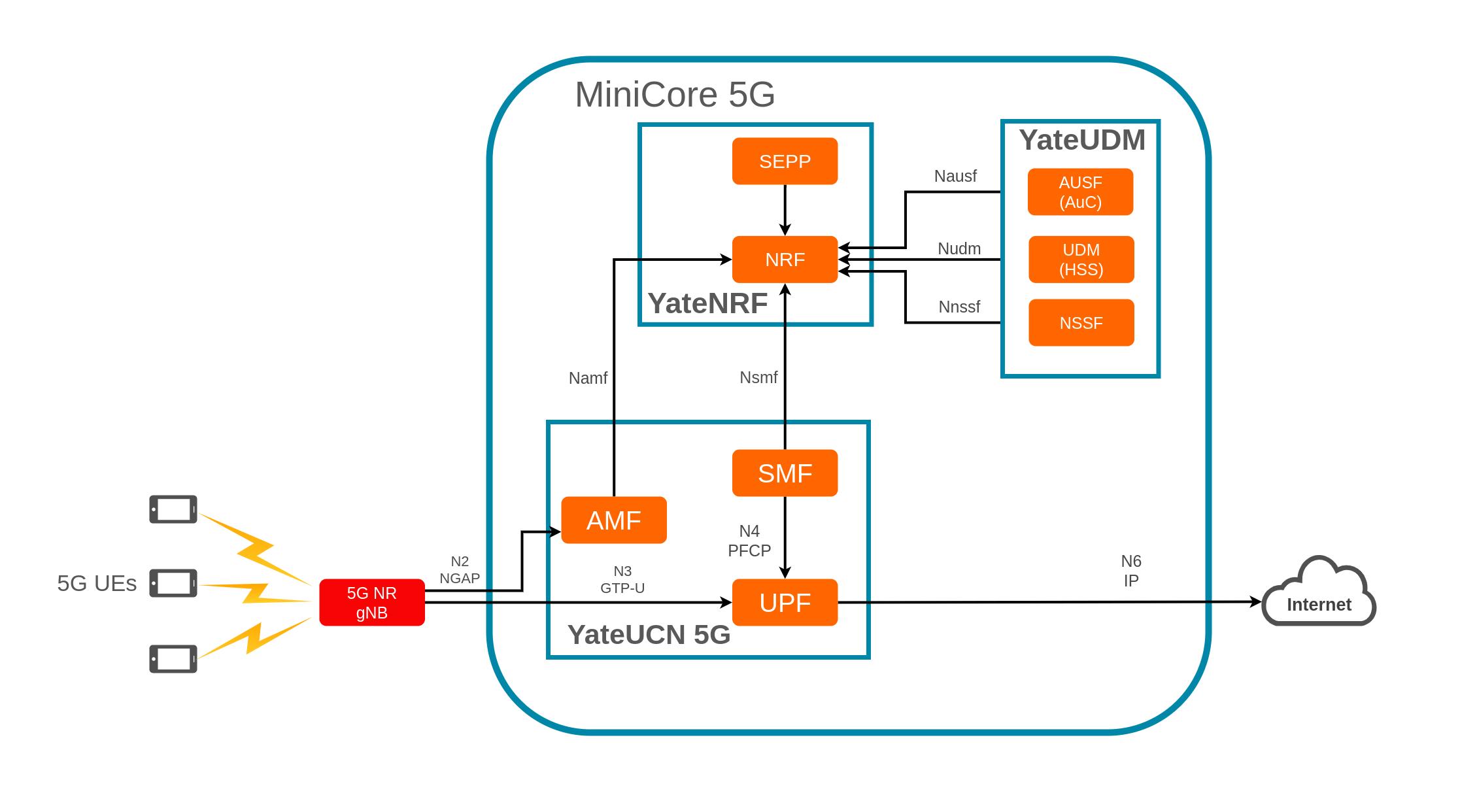 5G Core Network 11