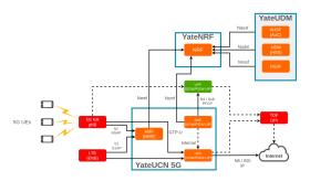 5G-Core-Non-Roaming-diagram-YateUDM-1