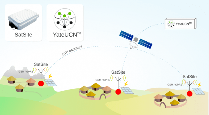 There are still 3 millions unconnected people. Connect low-density isolated areas with YateBTS SatSite and YateUCN core network
