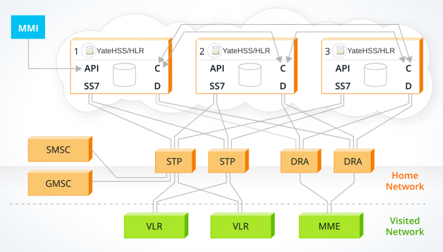 YateHSS/HLR running in a cluster configuration