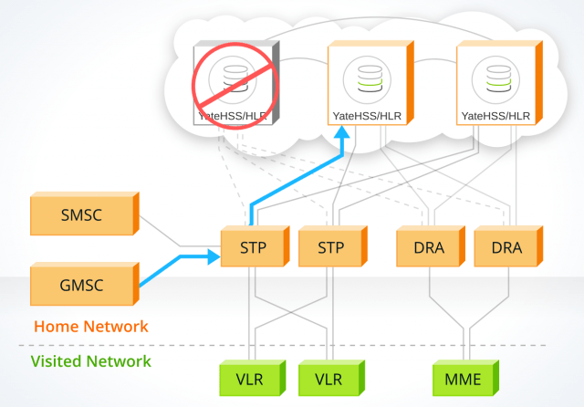 Failover cluster feature of the YateHSS/HLR solution