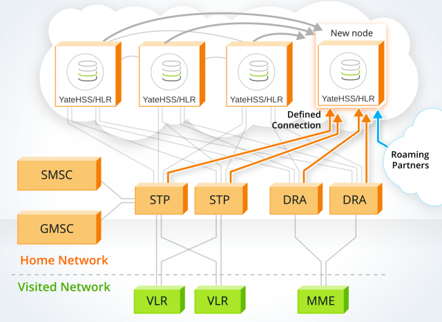 image explaining how HSS/HLR cluster with redundancy works using yate-based HSS/HLR