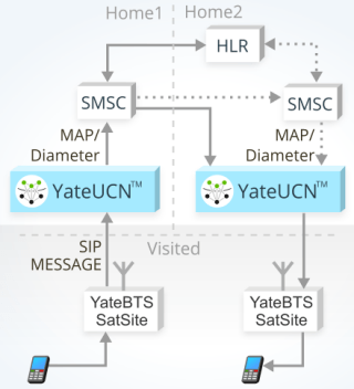 image showing how SMS works in a GSM network based on YateUCN