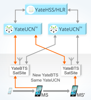 image explaining Handover in a GSM network using YateUCN