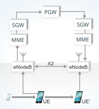 image explaining Handover in a LTE network