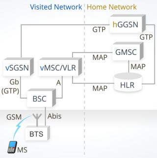 Image presenting how GSM Roaming is manageg in a conventional network