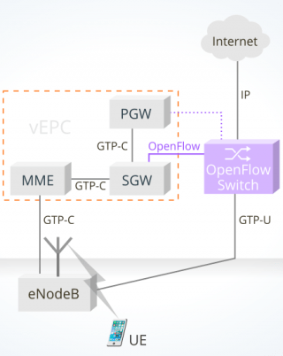 image presenting the openflow virtual EPC solution