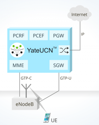image presenting Software-defined EPC based on YateUCN