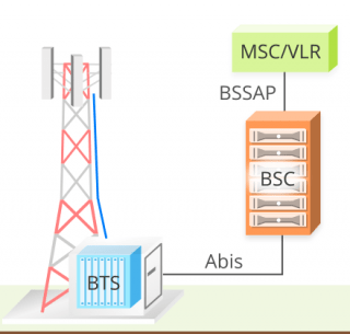 Image explaining a conventional GSM network site, that need a large telecom tower, a BSC, and is conected over complicated interfaces like BSSAP and ABIS