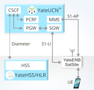 image explaining aa VoLTE call using Yate IMS and HSS