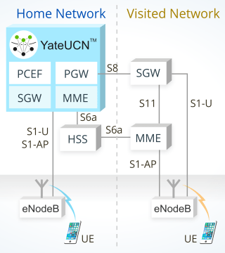 4G LTE roaming using YateUCN as Core Network