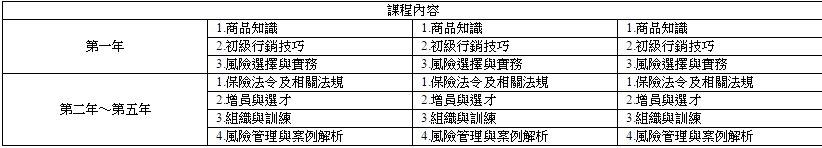 證照考試 - 保險經紀人之妙吉家族【夥伴專區】