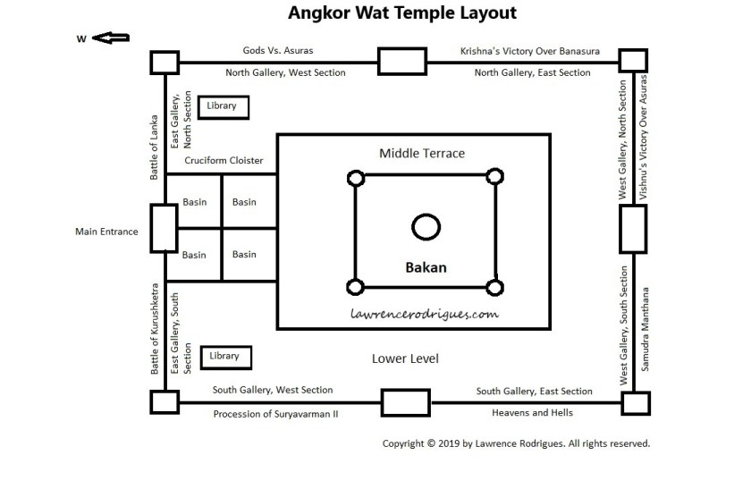 Angkor Wat Temple Layout