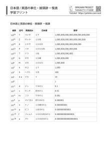 日本語と英語の単位・接頭辞 一覧表